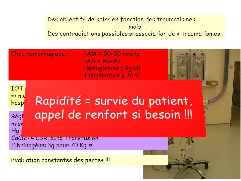 Rapidité = survie du patient, appel de renfort si besoin !!!