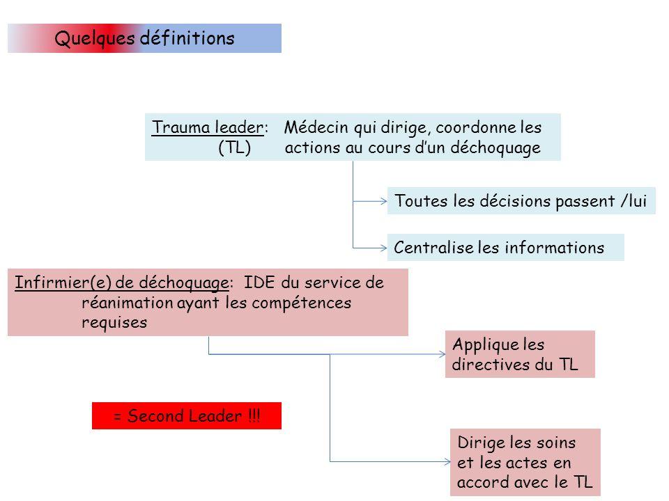 Quelques définitions Trauma leader: Médecin qui dirige, coordonne les (TL) actions au cours d'un déchoquage.