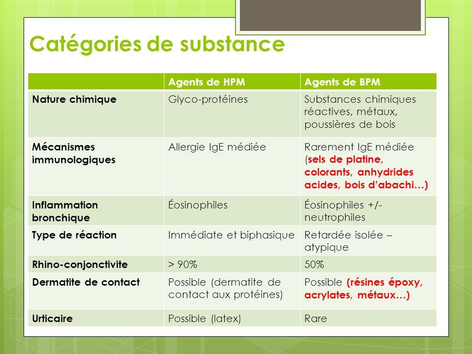 Catégories de substance