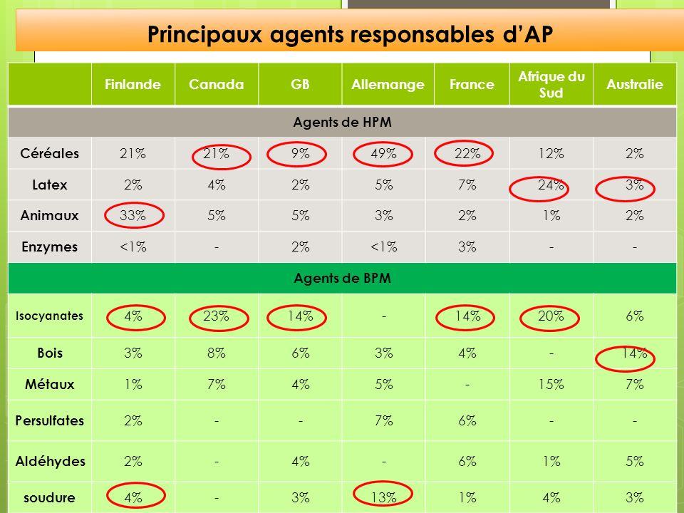 Principaux agents responsables d'AP