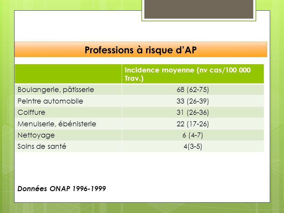 Professions à risque d'AP