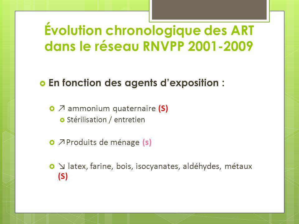 Évolution chronologique des ART dans le réseau RNVPP 2001-2009