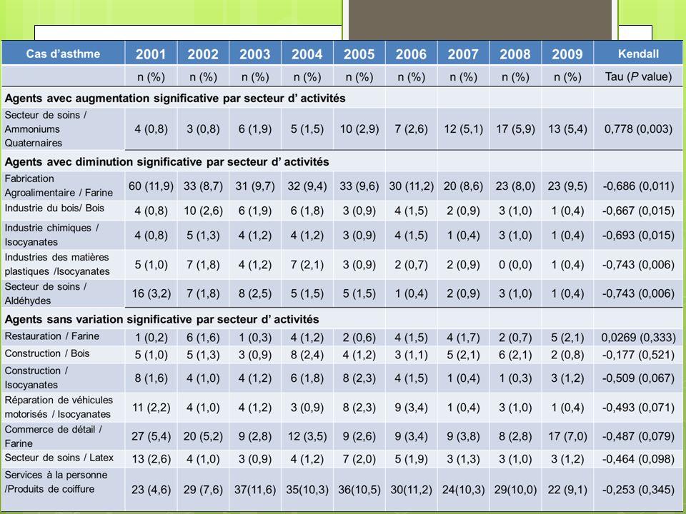 Les analyses combinant les secteurs d'activités et les agents d'exposition (Cf tableau 1) apportent des éléments complémentaires.
