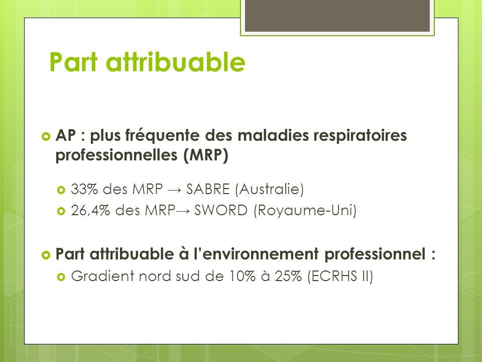Part attribuable AP : plus fréquente des maladies respiratoires professionnelles (MRP) 33% des MRP → SABRE (Australie)