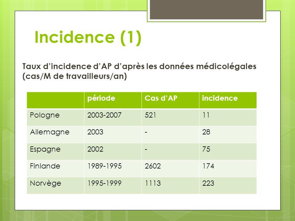 Incidence (1) Taux d'incidence d'AP d'après les données médicolégales (cas/M de travailleurs/an) période.