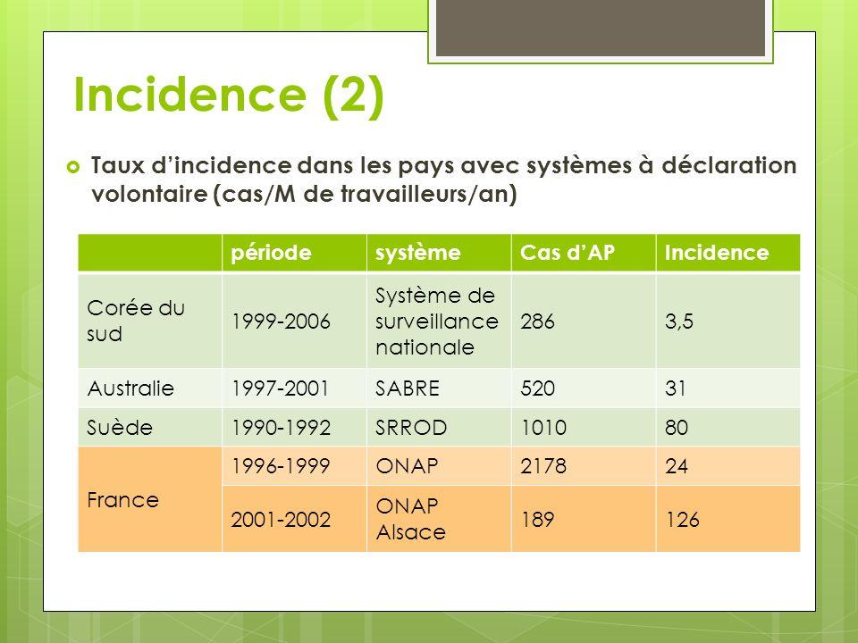 Incidence (2) Taux d'incidence dans les pays avec systèmes à déclaration volontaire (cas/M de travailleurs/an)