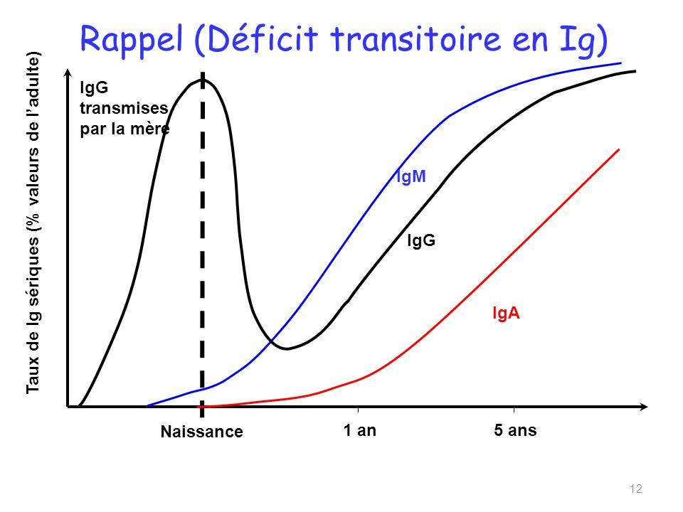 Rappel (Déficit transitoire en Ig)