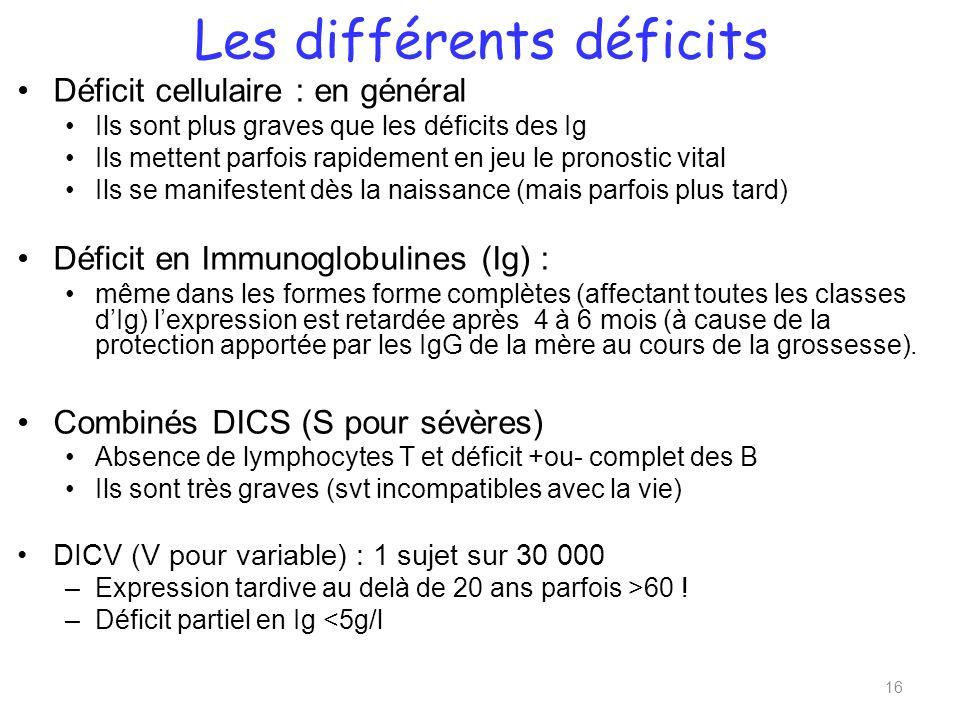 Les différents déficits