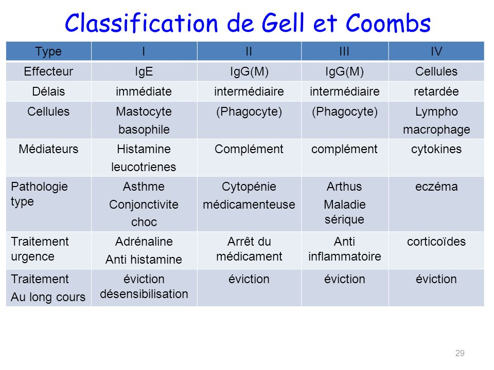 Classification de Gell et Coombs