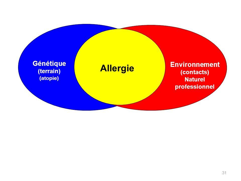Allergie Génétique Environnement (terrain) (contacts) Naturel