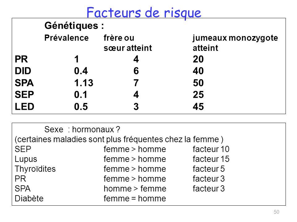 Facteurs de risque Génétiques : Prévalence frère ou jumeaux monozygote