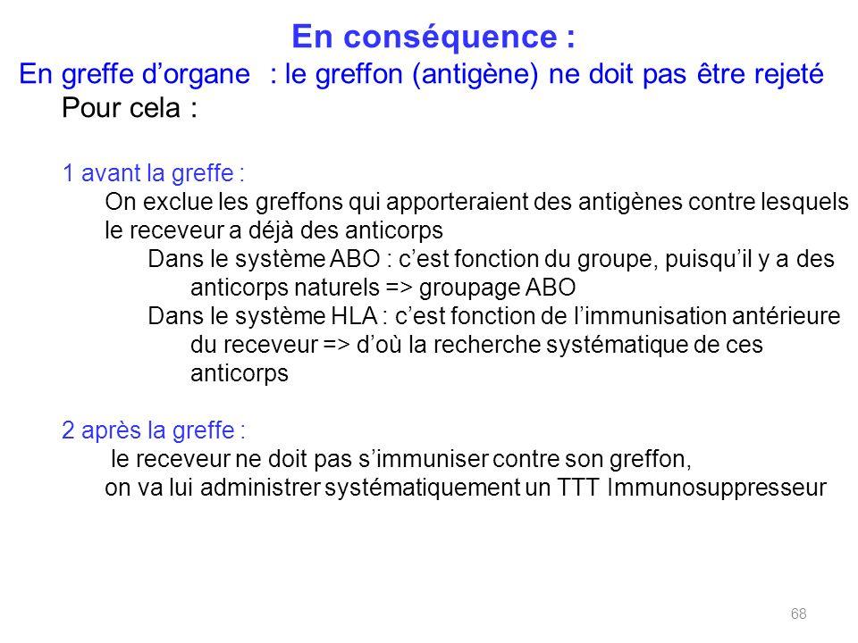 En conséquence : En greffe d'organe : le greffon (antigène) ne doit pas être rejeté. Pour cela : 1 avant la greffe :