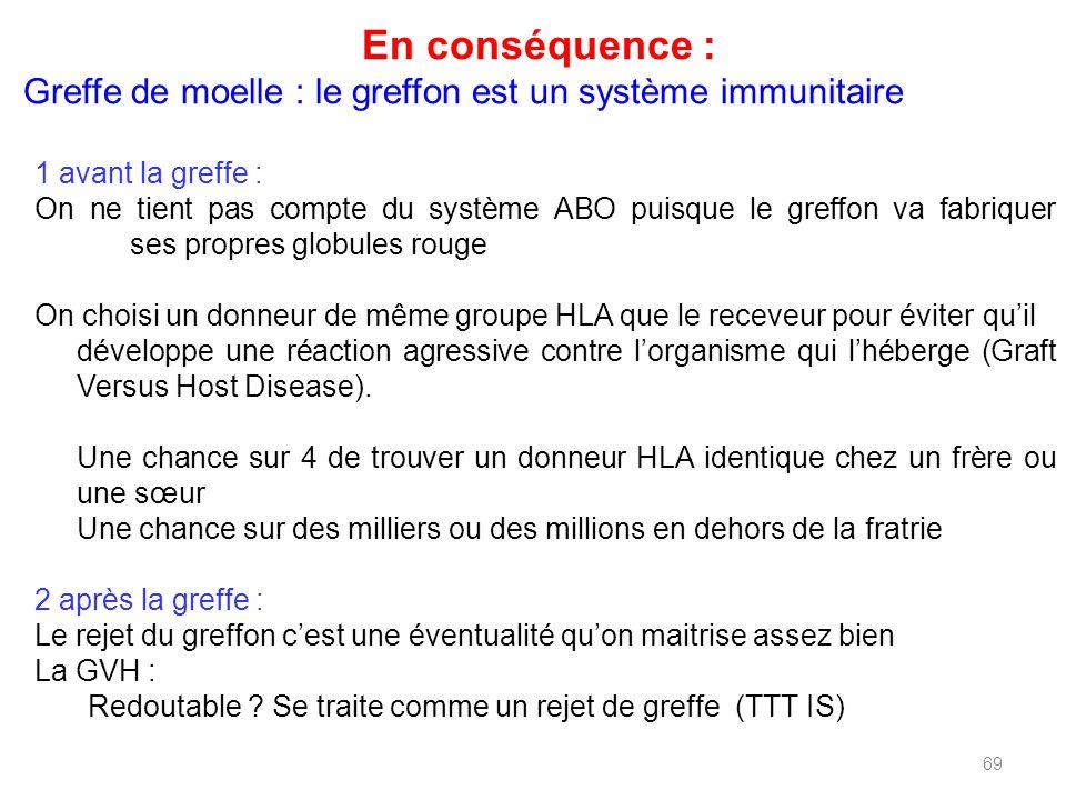 En conséquence : Greffe de moelle : le greffon est un système immunitaire. 1 avant la greffe :