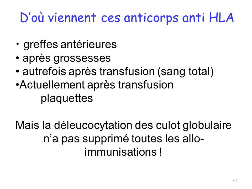 D'où viennent ces anticorps anti HLA