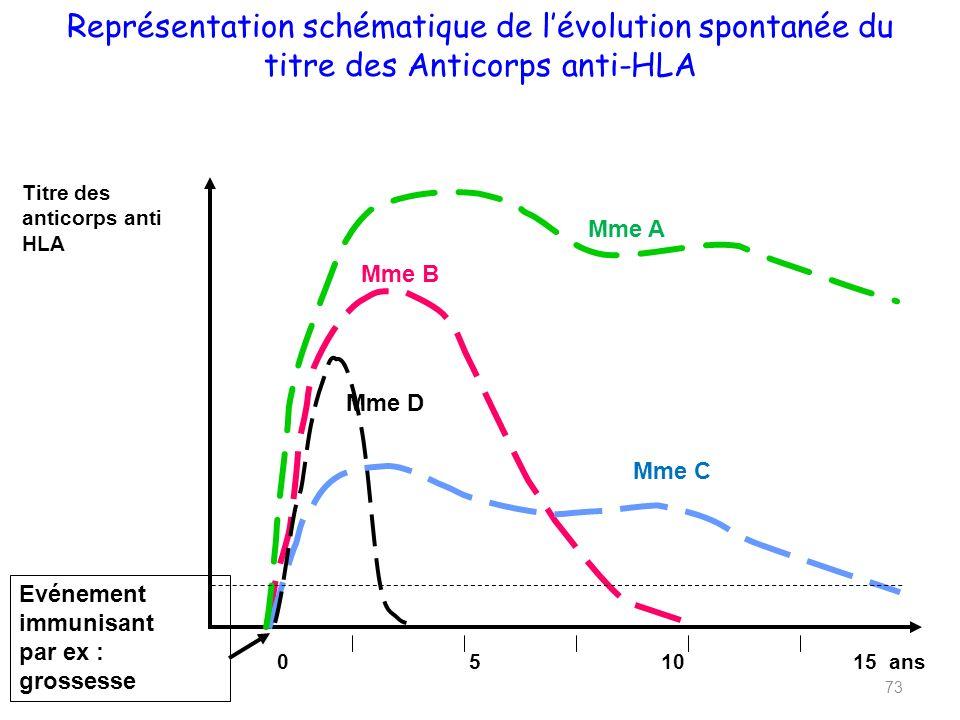 Représentation schématique de l'évolution spontanée du titre des Anticorps anti-HLA