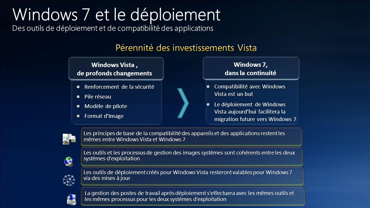 Windows Vista , de profonds changements Windows 7, dans la continuité