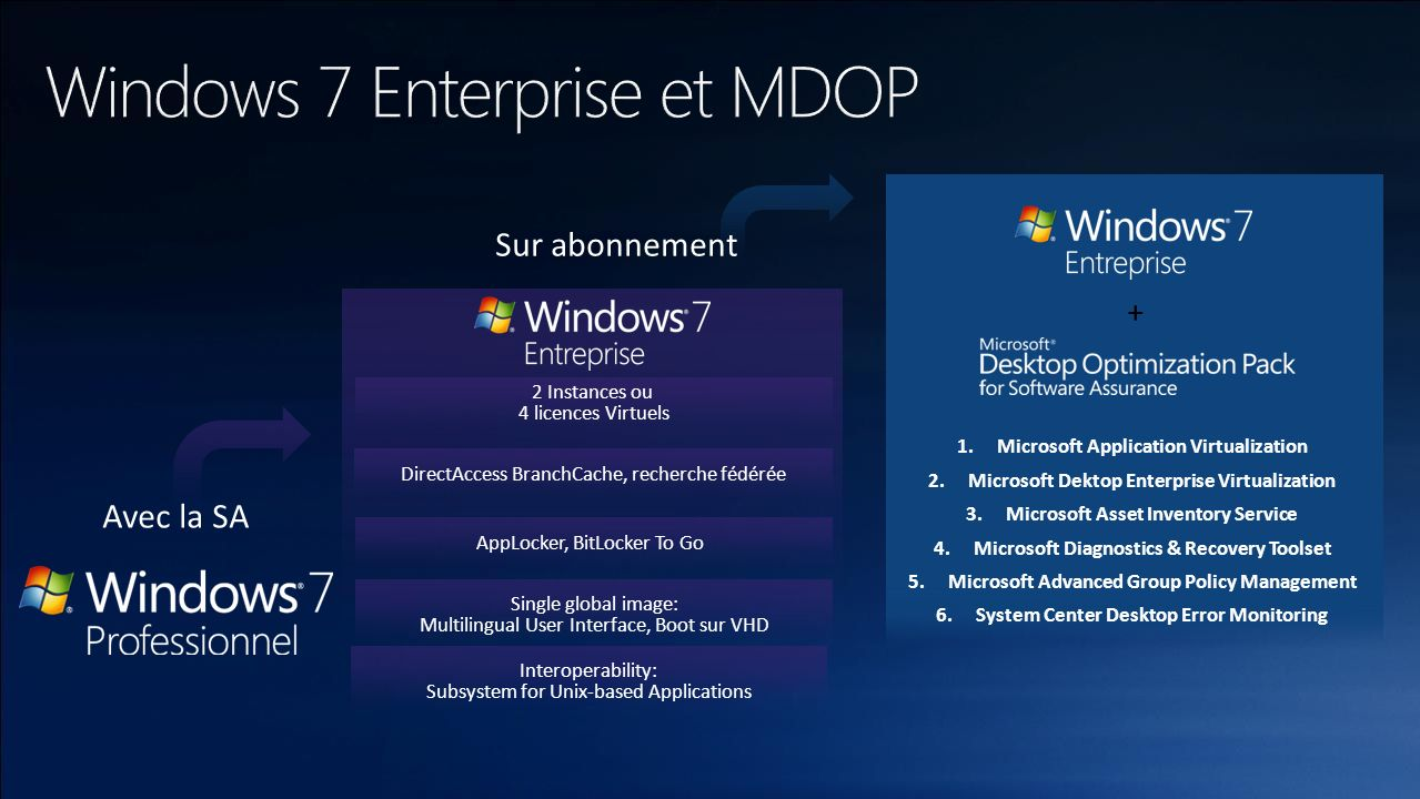 Windows 7 Enterprise et MDOP