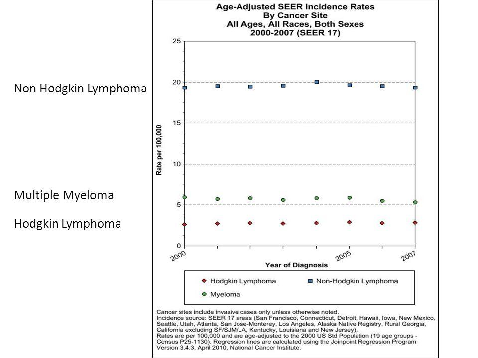 Non Hodgkin Lymphoma Multiple Myeloma Hodgkin Lymphoma