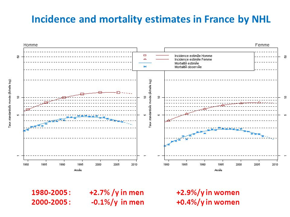 Incidence and mortality estimates in France by NHL