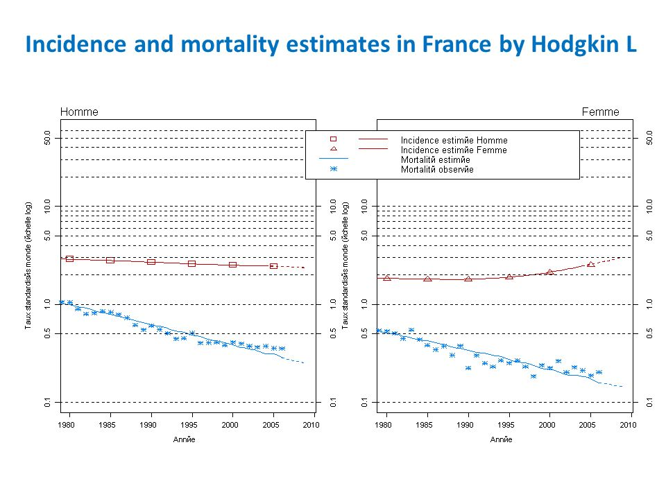 Incidence and mortality estimates in France by Hodgkin L