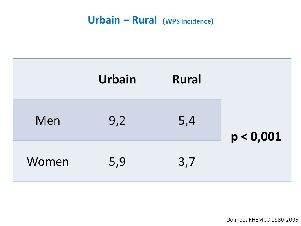 Urbain – Rural (WPS Incidence)