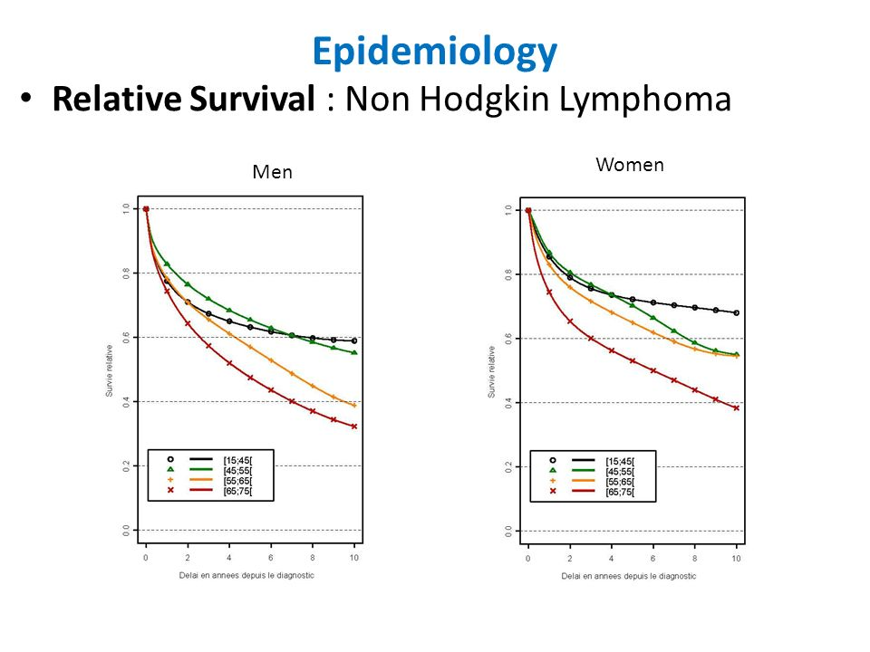 Epidemiology Relative Survival : Non Hodgkin Lymphoma Women Men