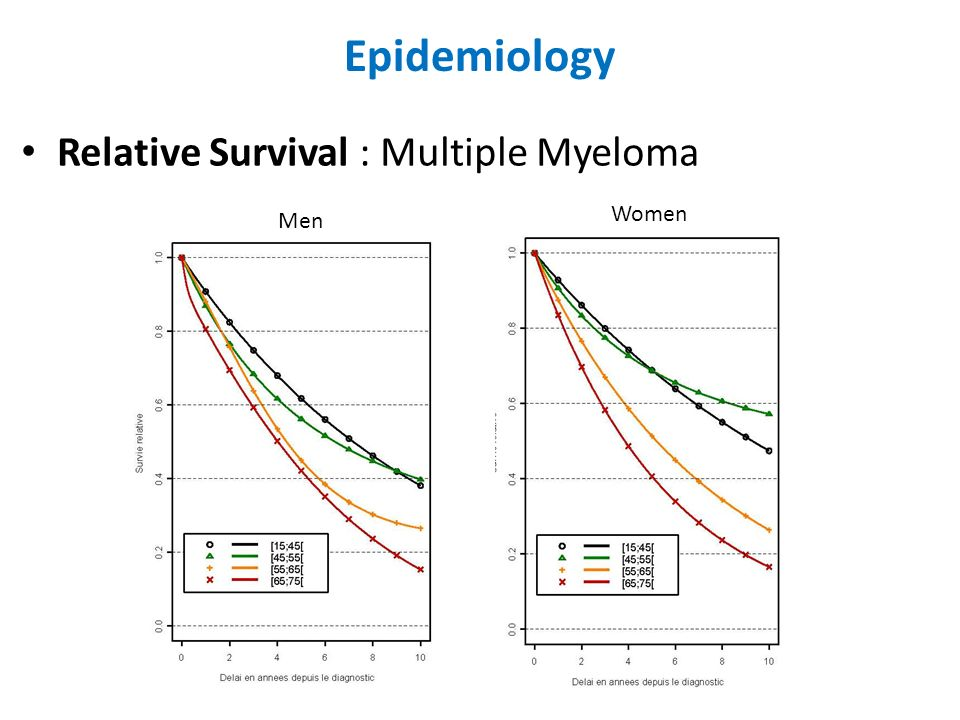 Epidemiology Relative Survival : Multiple Myeloma Women Men