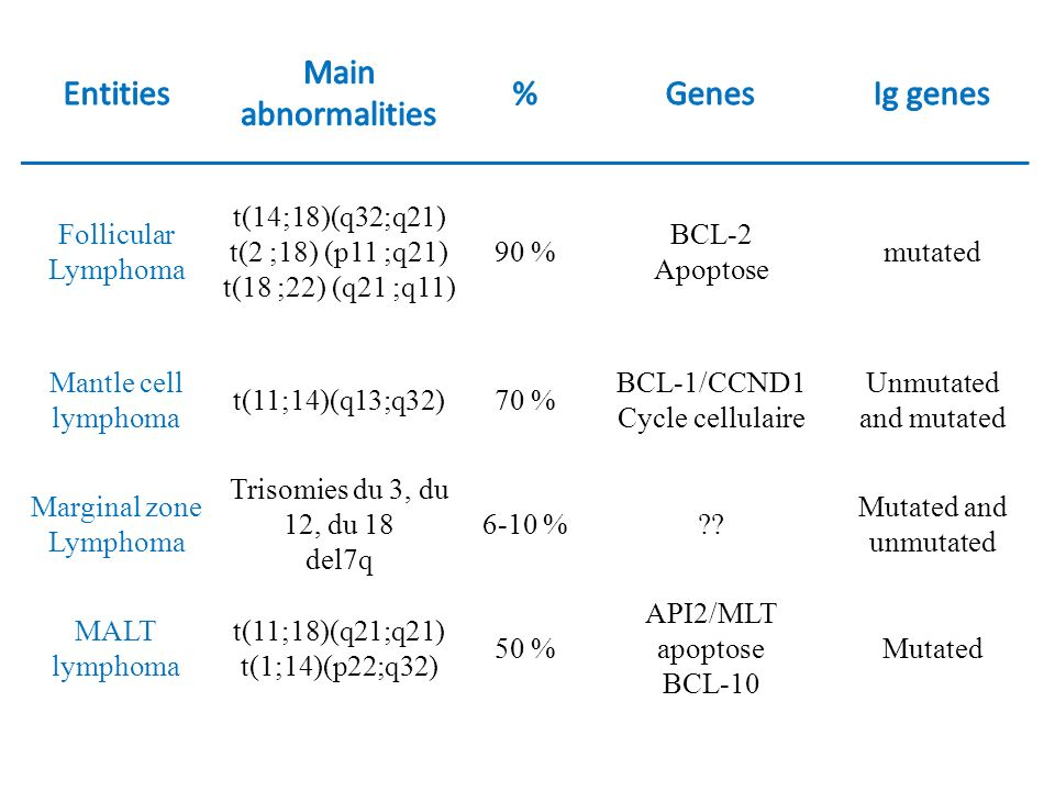 Entities Main abnormalities % Genes Ig genes Follicular Lymphoma