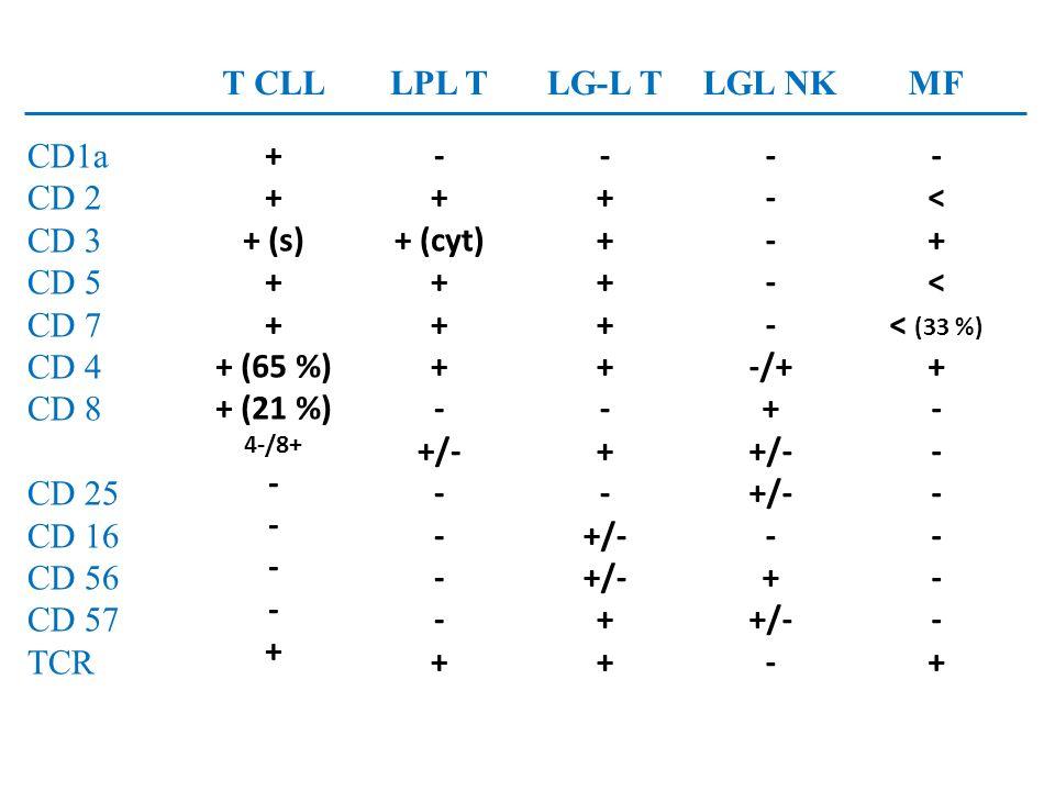 T CLL LPL T LG-L T LGL NK MF CD1a CD 2 CD 3 CD 5 CD 7 CD 4 CD 8 CD 25