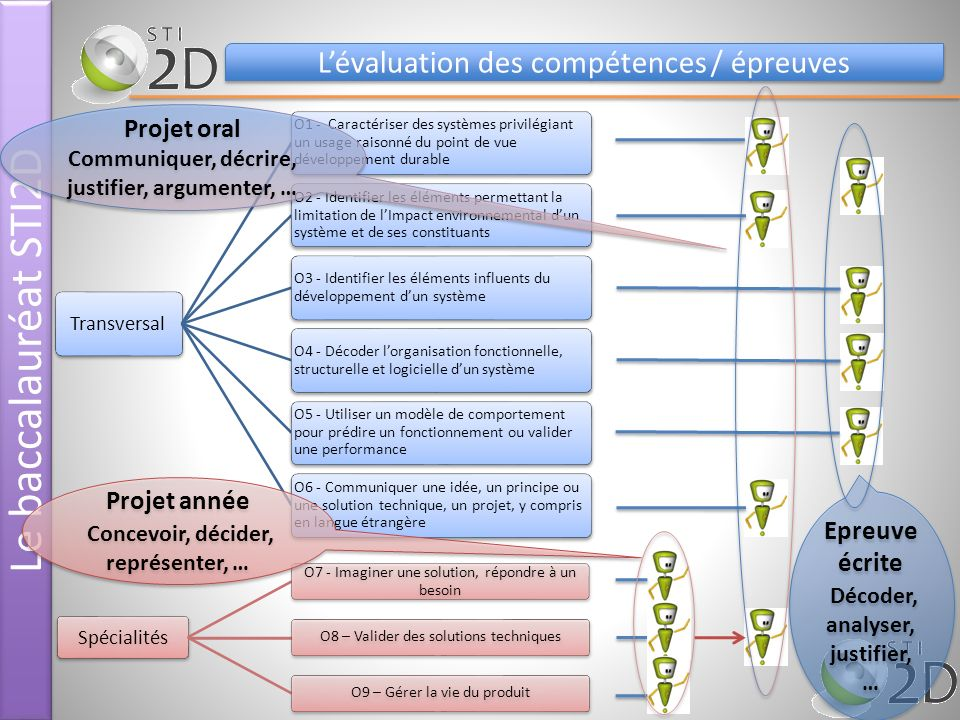 Le baccalauréat STI2D L'évaluation des compétences / épreuves
