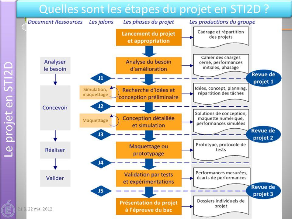 Quelles sont les étapes du projet en STI2D