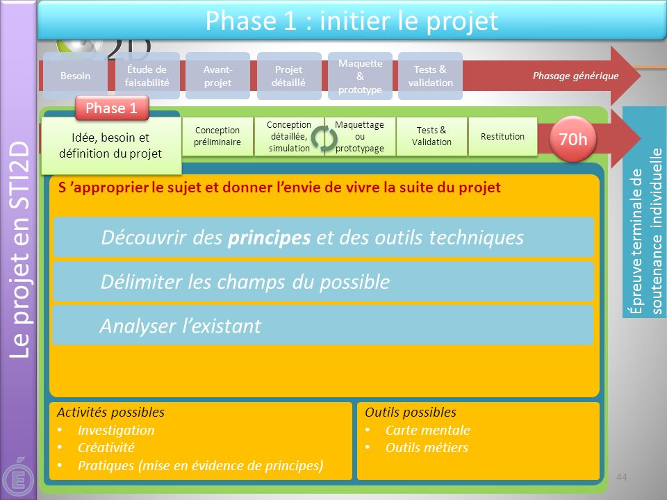 Phase 1 : initier le projet