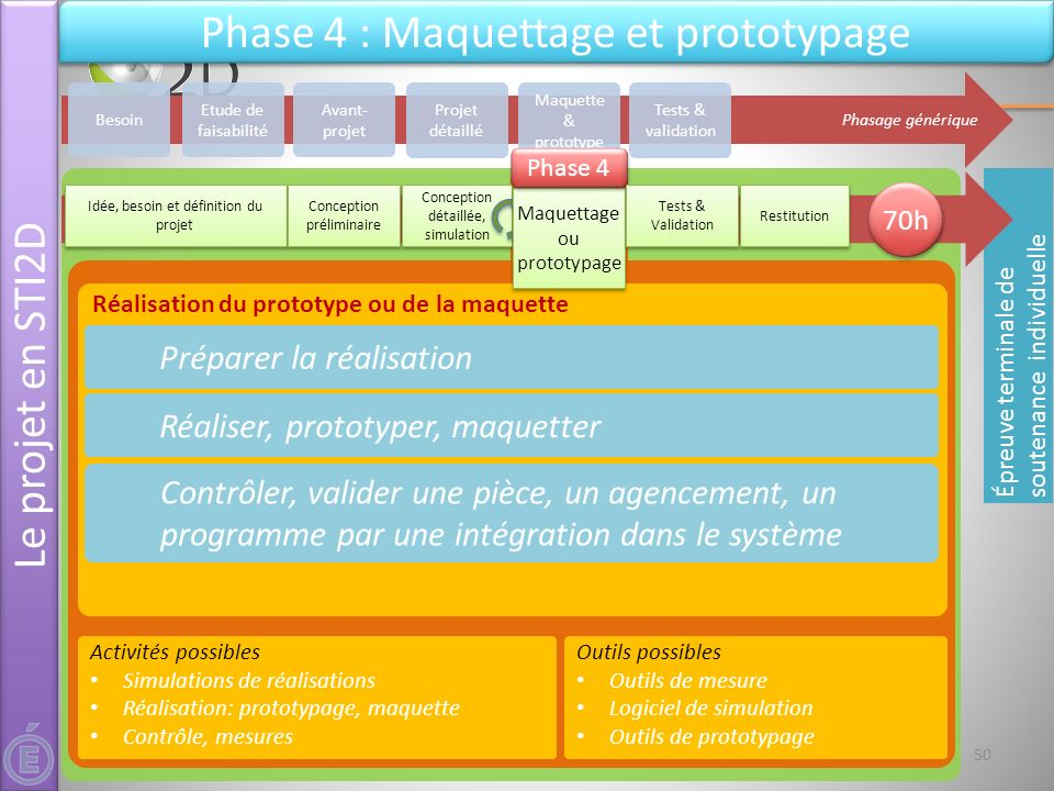 Phase 4 : Maquettage et prototypage