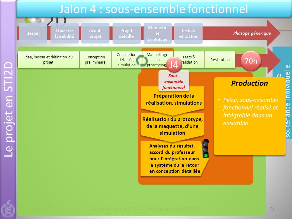 Jalon 4 : sous-ensemble fonctionnel