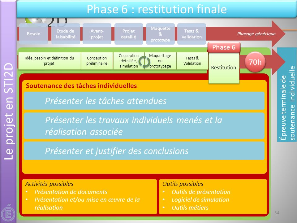 Phase 6 : restitution finale