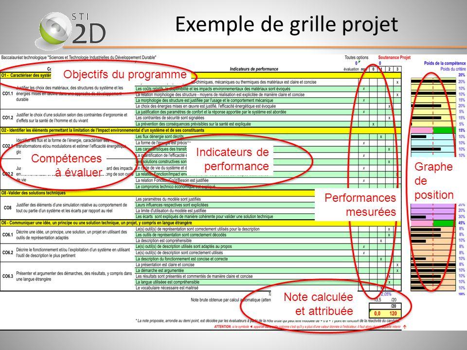 Exemple de grille projet
