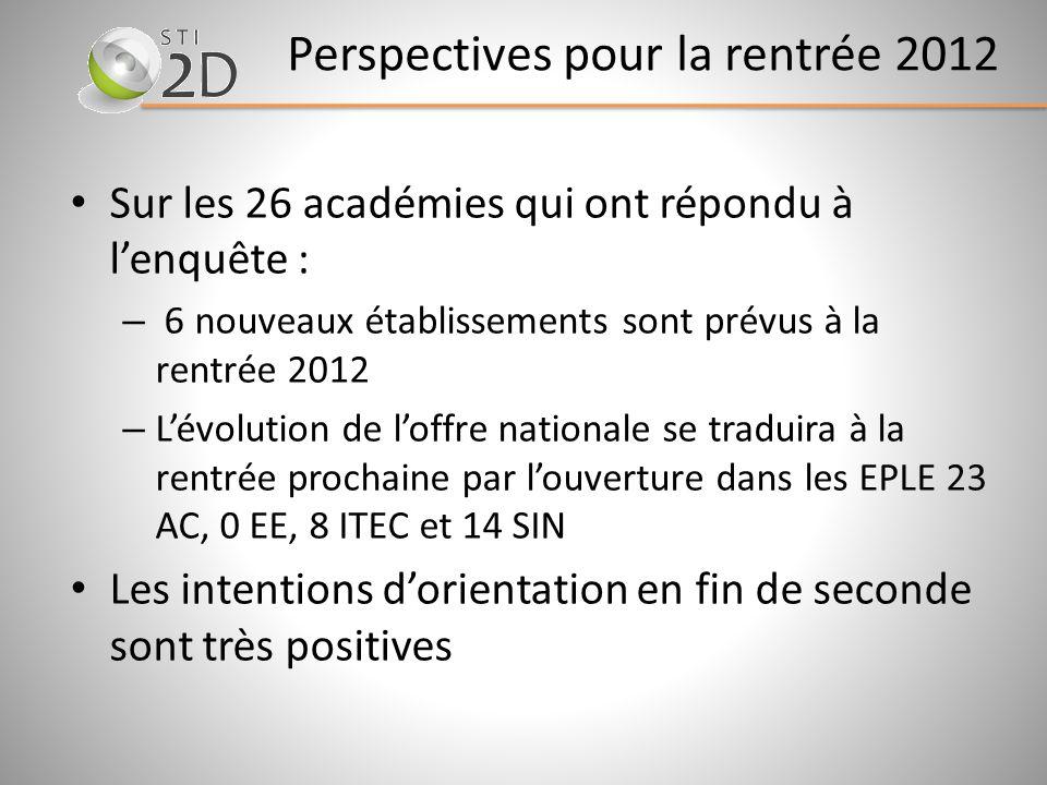Perspectives pour la rentrée 2012