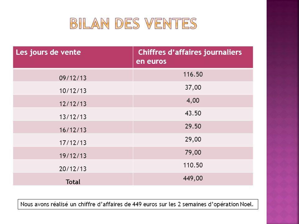 Bilan des ventes iffres d'affaires journaliers en euros