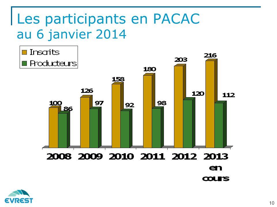 Les participants en PACAC au 6 janvier 2014
