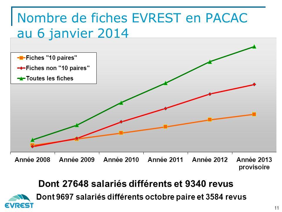 Nombre de fiches EVREST en PACAC au 6 janvier 2014
