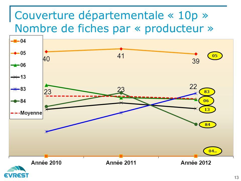 Couverture départementale « 10p » Nombre de fiches par « producteur »