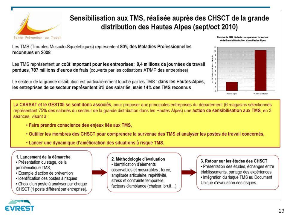 D'où l'action co organisée par le GEST 05 et la CARSAT en 2010 dans le cadre du protocole de partenariat