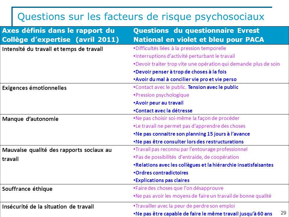 Questions sur les facteurs de risque psychosociaux
