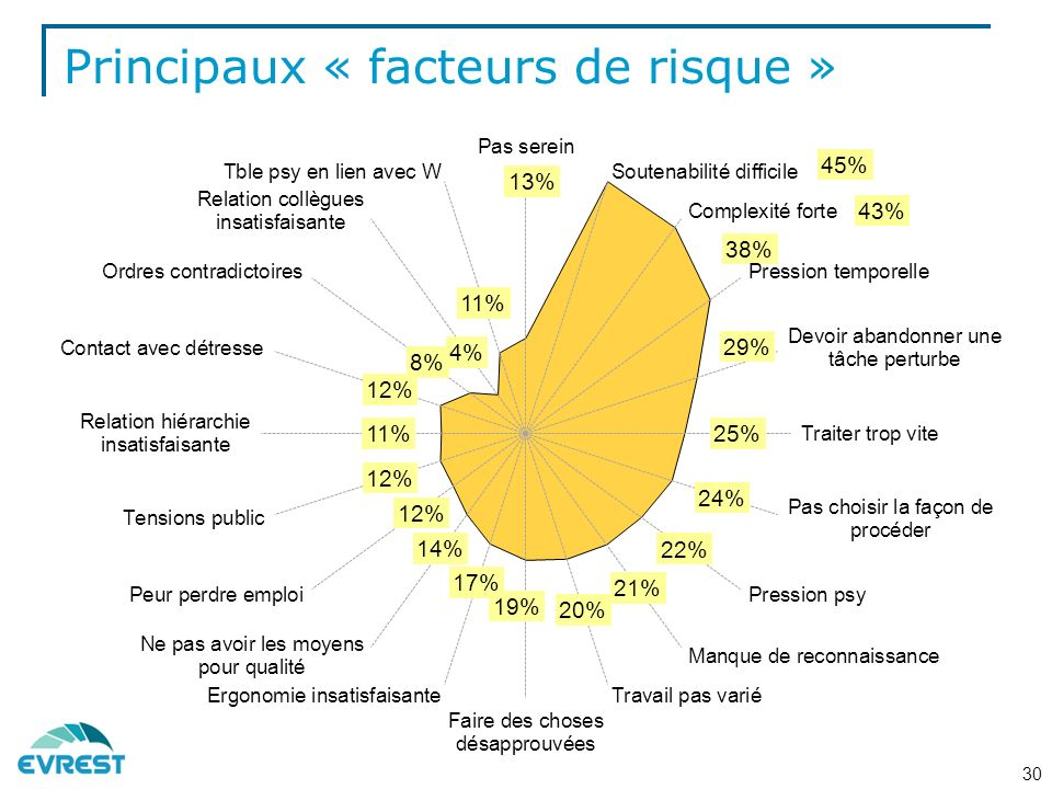 Principaux « facteurs de risque »