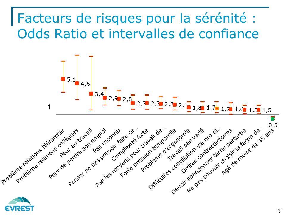 Facteurs de risques pour la sérénité : Odds Ratio et intervalles de confiance