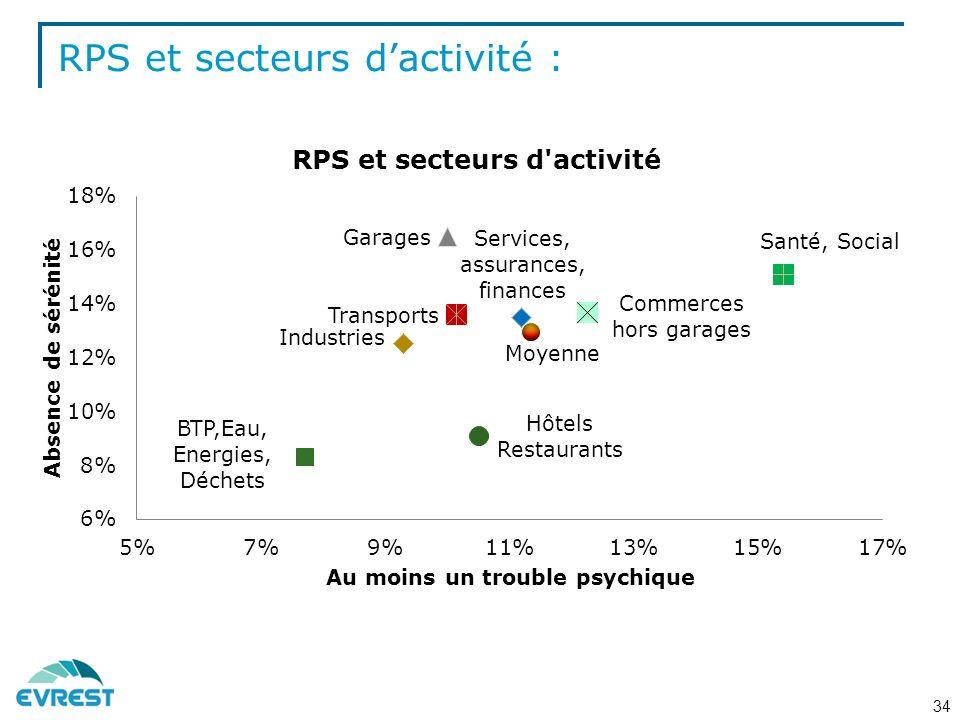 RPS et secteurs d'activité :