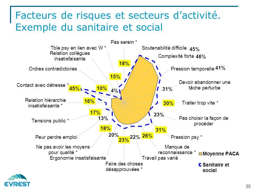 Facteurs de risques et secteurs d'activité
