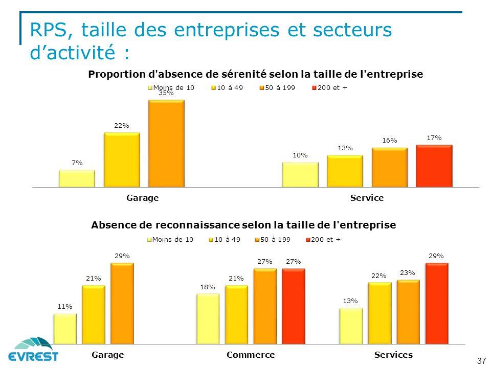 RPS, taille des entreprises et secteurs d'activité :
