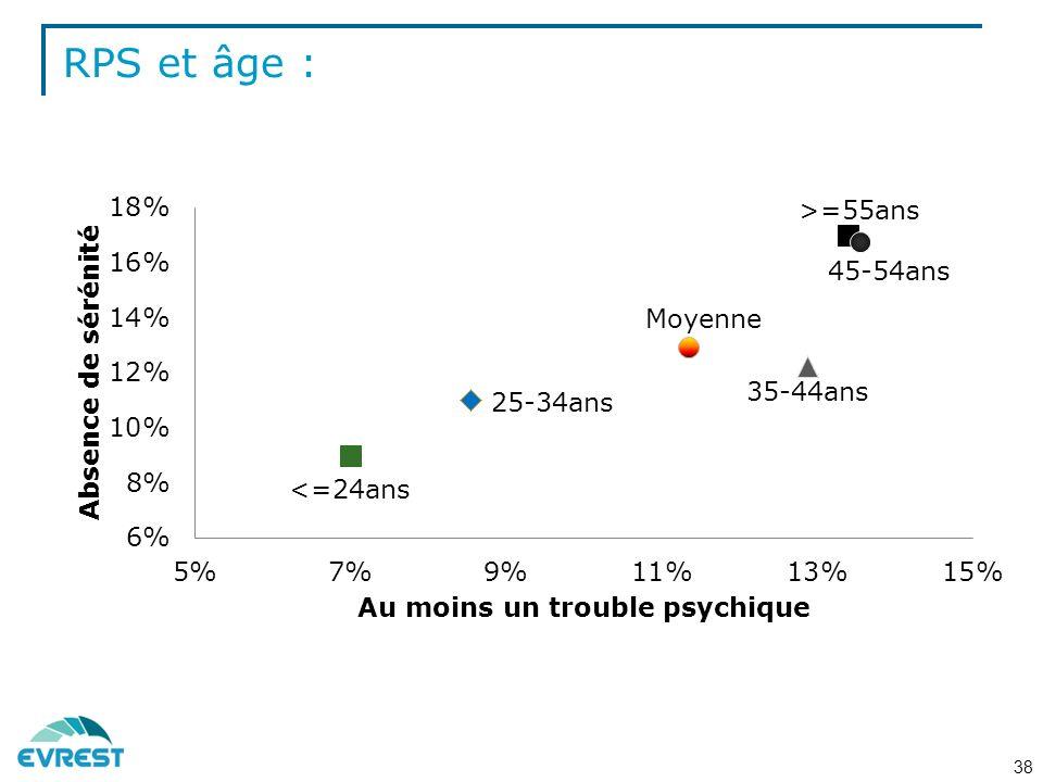 RPS et âge :