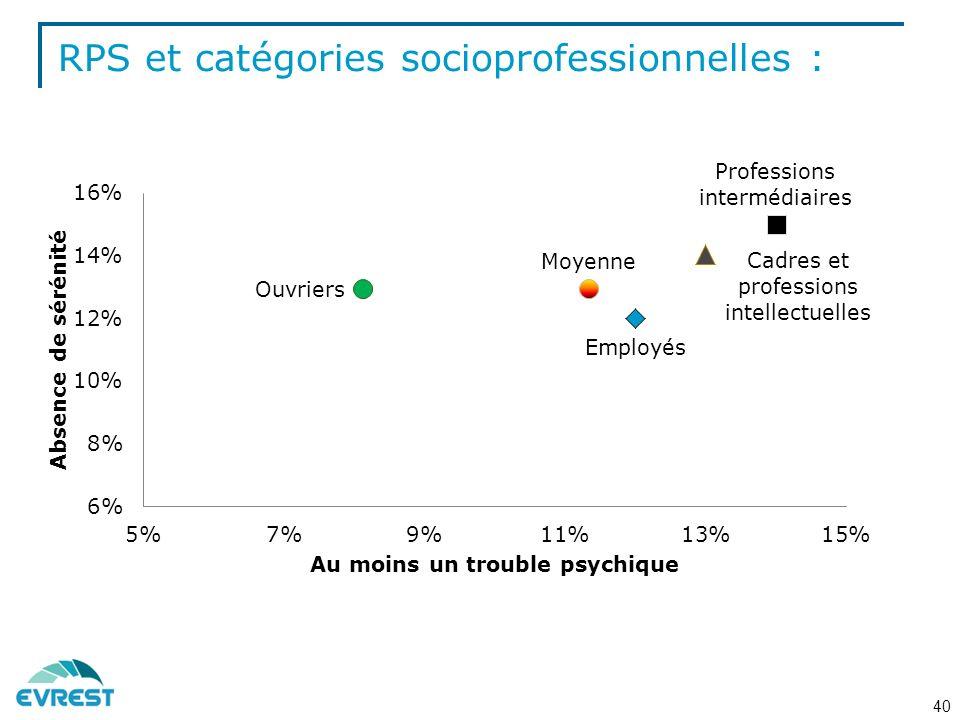 RPS et catégories socioprofessionnelles :
